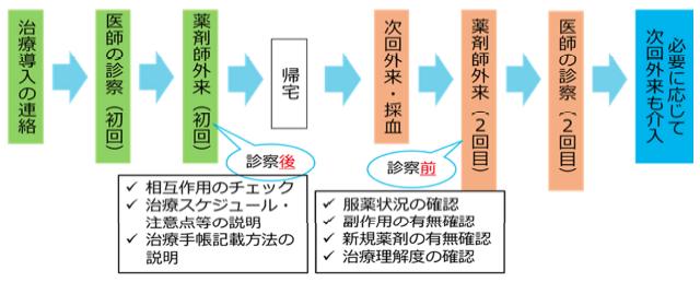 ▲当院における経口C型肝炎治療への介入